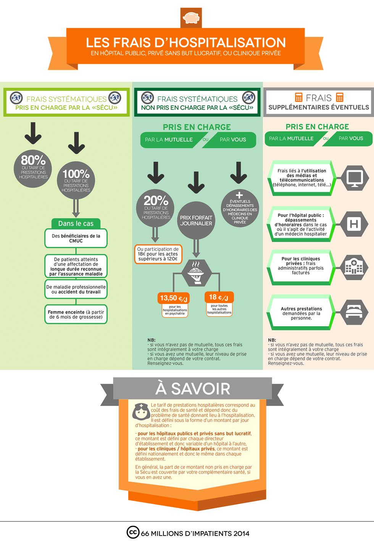 infographie : les frais d'hospitalisation